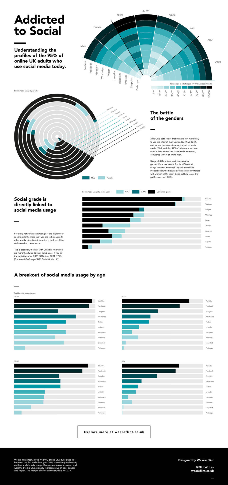 Addicted to Social infographic
