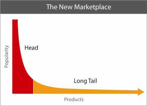 The new marketplace popularity products longtail illustration