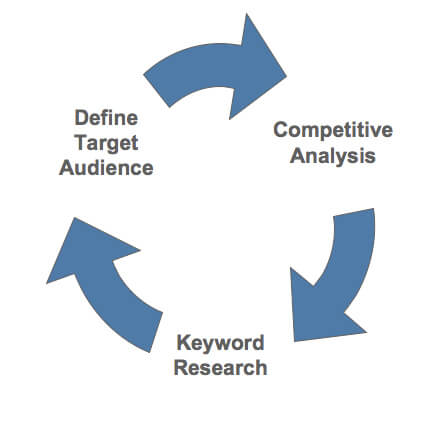 target audience competitive analysis keyword research cycle