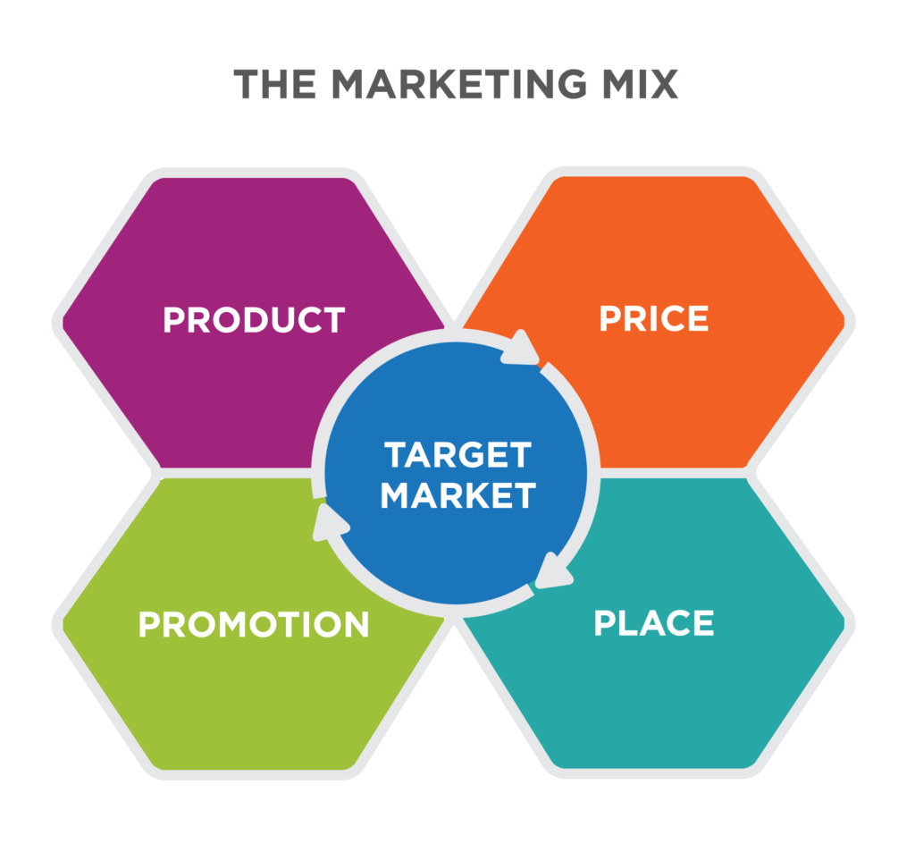 the target market mix product price promotion place