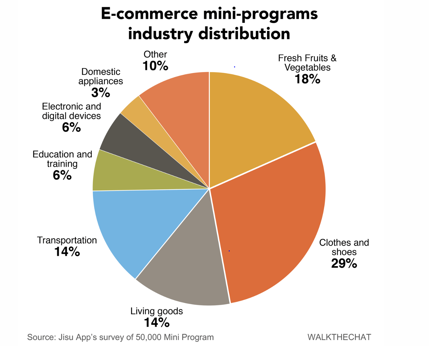 Ecommerce mini programs industry distribution