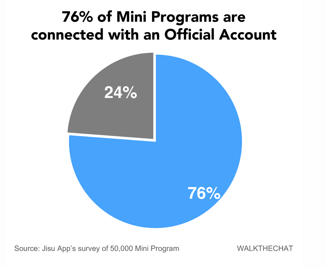 Mini programs connected with an official account