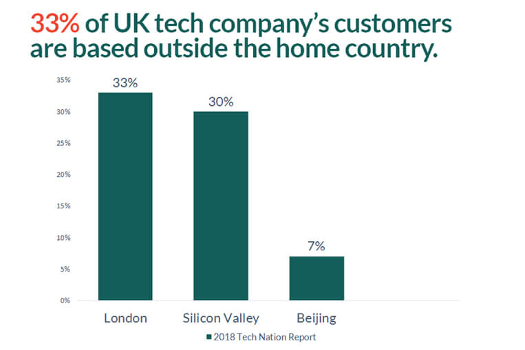33% of UK tech companys customers are based outside the home country